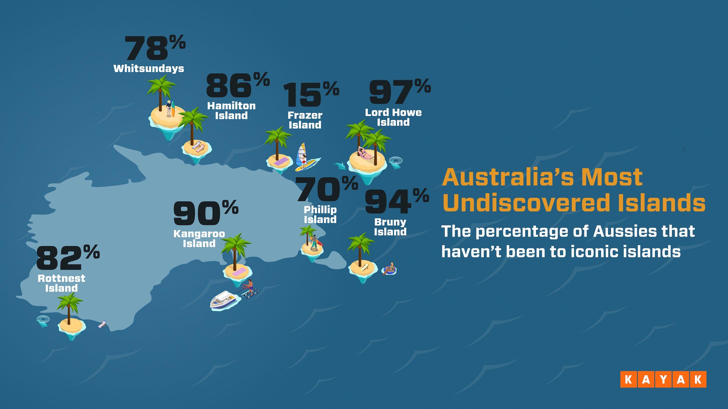 Australia's Most Undiscovered Islands